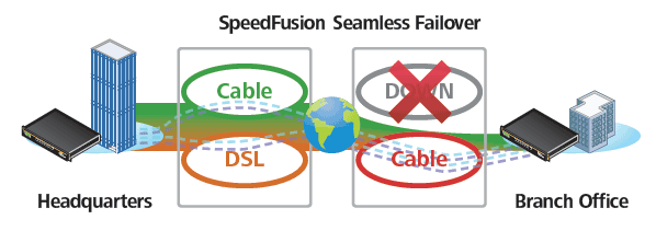 SpeedFusion Seamless Failover
