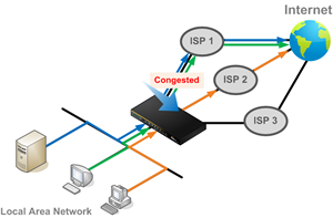 Prevent traffic flow from slowing down when the connection runs out of available bandwidth.